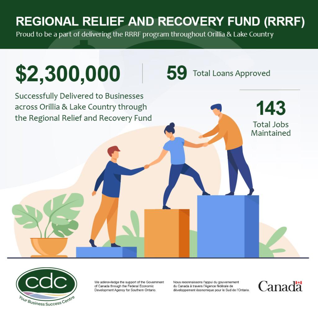 CDC RRRF Round 1 2 Stats 1024x1024 - CFDC RRRF Extension